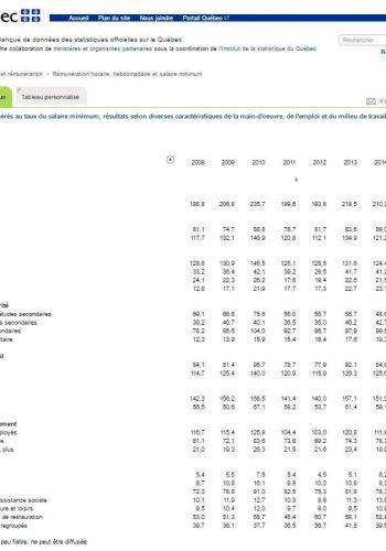 Profil des salariéEs rémunéréEs au taux du salaire minimum